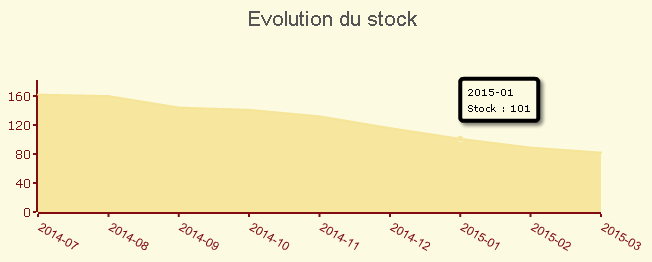 Evolution du stock